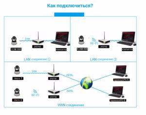 Беспроводная IP Камера видеонаблюдения HD VStarCam-608 720P