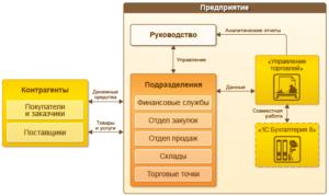 Схема автоматизации на базе программного продукта 1С Управление Торговлей.