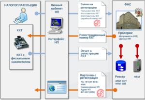 схема регистрации ККТ